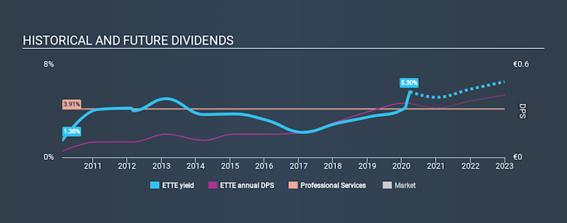 HLSE:ETTE Historical Dividend Yield March 29th 2020