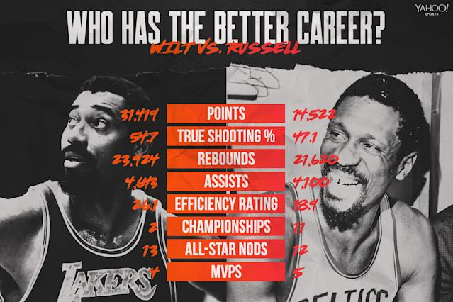 Wilt Chamberlain vs. Bill Russell (Graphic by Amber Matsumoto)