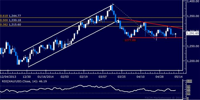 US Dollar Trying to Set a Bottom, SPX 500 Stuck in Familiar Territory