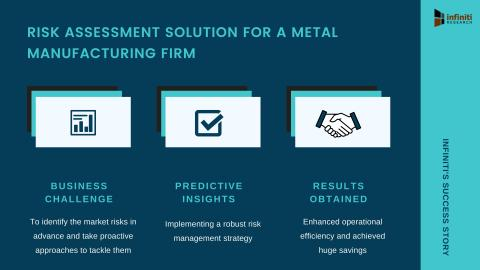 Infiniti's Risk Assessment Solution Helped a Metal Manufacturing Firm Realize Savings in Operational Cost by 13% | Request a FREE Proposal for Similar Engagements for Your Business