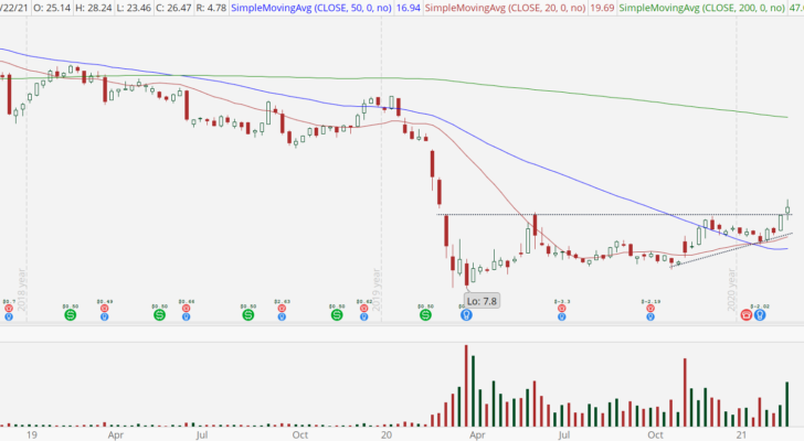 Carnival Corp (CCL) with fresh breakout and free air above.