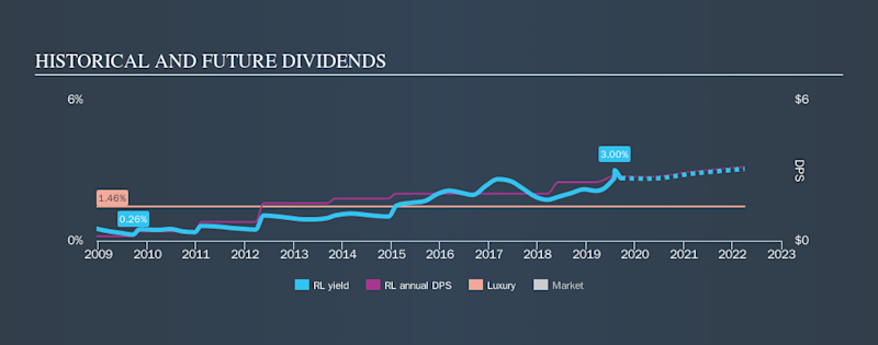 NYSE:RL Historical Dividend Yield, September 17th 2019