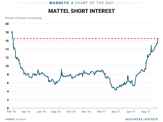 9 20 17 mattel short interest COTD