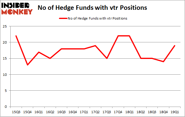Here's What Hedge Funds Think About Ventas, Inc  (VTR)