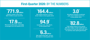 First-Quarter 2020: By The Numbers
