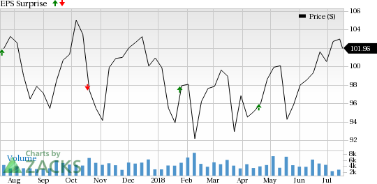 SL Green Realty (SLG) is seeing favorable earnings estimate revision activity and has a positive Zacks Earnings ESP heading into earnings season.