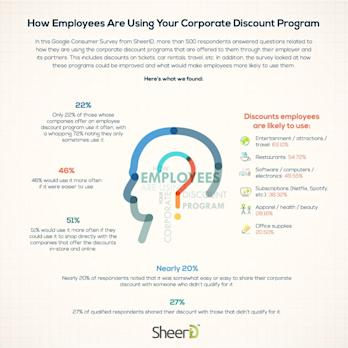 SheerID Launches Employee Verification Solution for the Enterprise