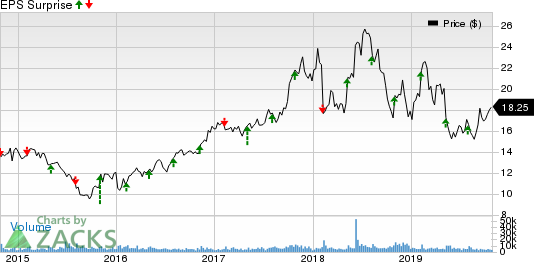 Vishay Intertechnology, Inc. Price and EPS Surprise