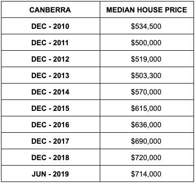 Median house prices in Canberra. Source: ABS