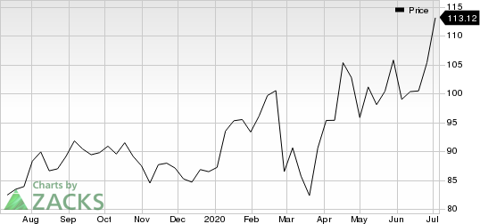 Akamai Technologies, Inc. Price
