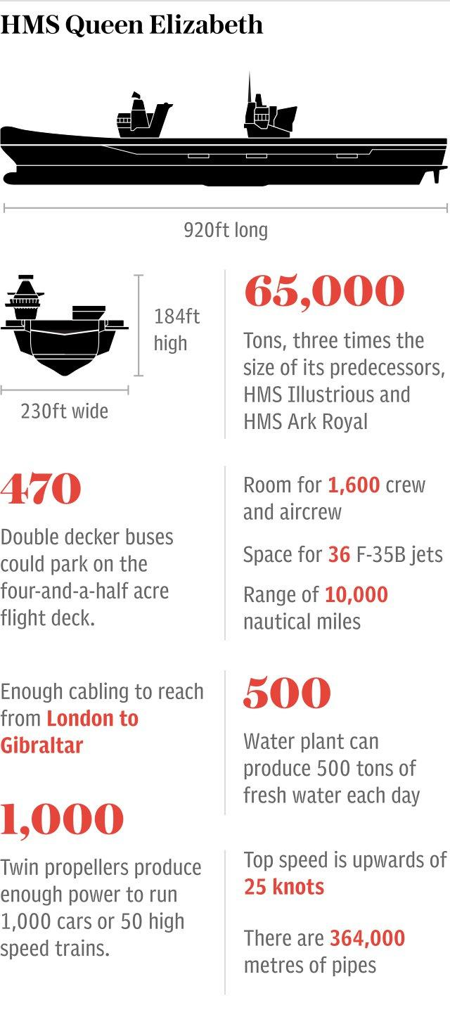 Graphic: HMS Queen Elizabeth
