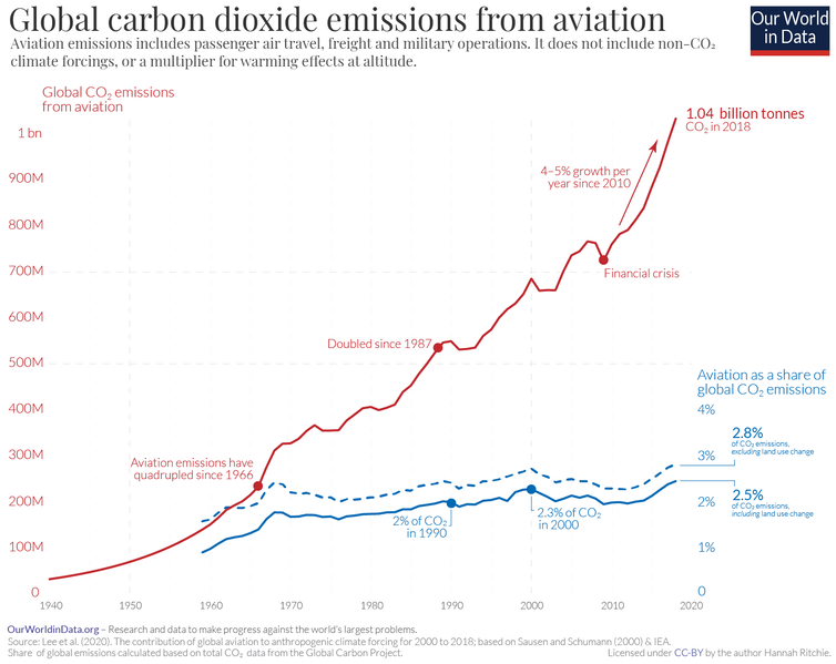 A graph showing airline emissions rising steadily from 1940 to 2018.