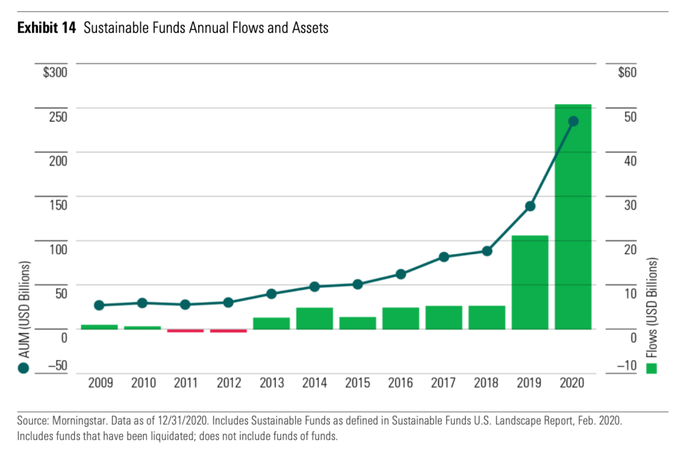 Interest in ESG issues has surged among investors.