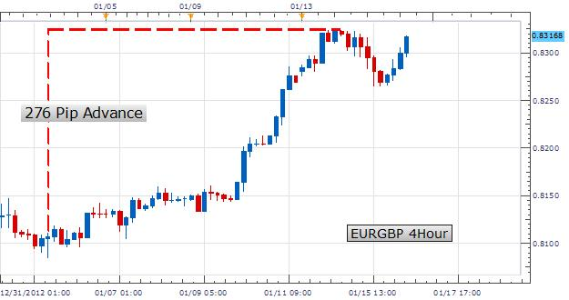 Learn_Forex_Day_Trading_Forex_Momentum_body_Picture_2.png, Learn Forex: Day Trading Forex Momentum