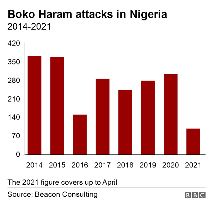 Boko Haram attacks in Nigeria. 2014-2021.  The 2021 figure covers up to April.