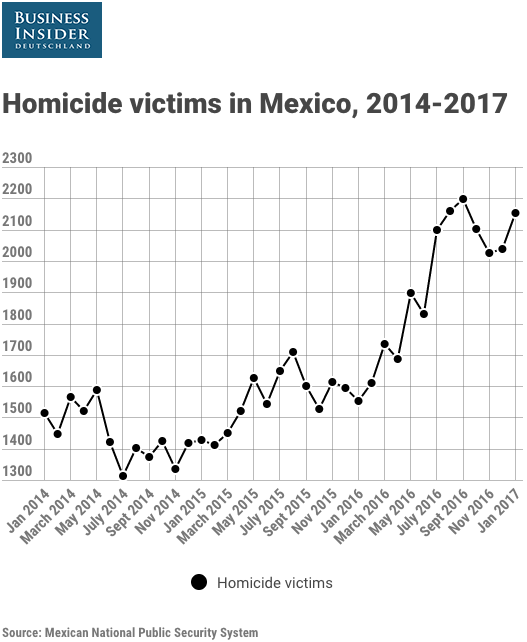 Homicide victims in Mexico 2014 to 2017