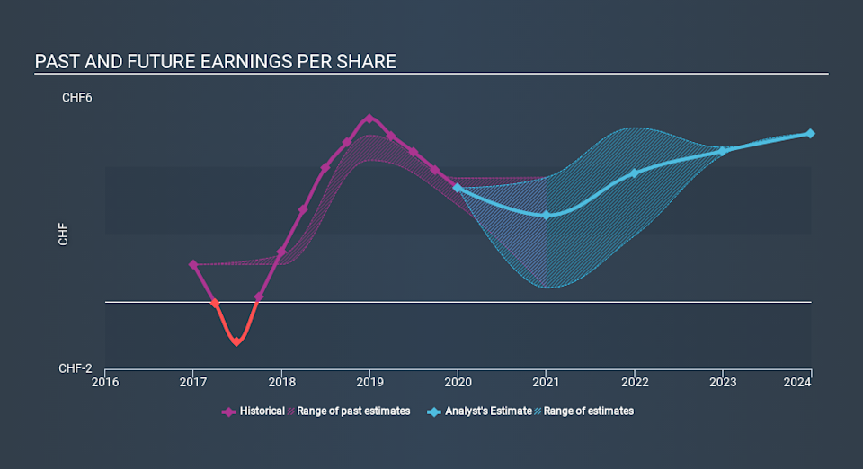 SWX:LEON Past and Future Earnings March 27th 2020