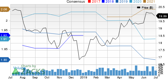 The Western Union Company Price and Consensus