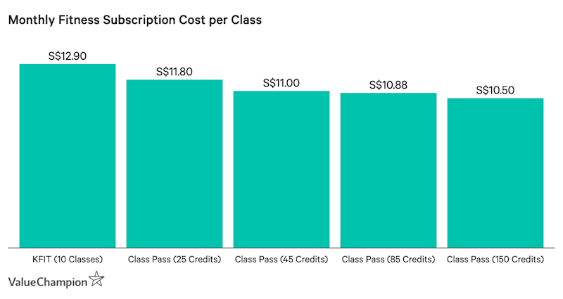 Monthly Fitness Subscription Cost per Class