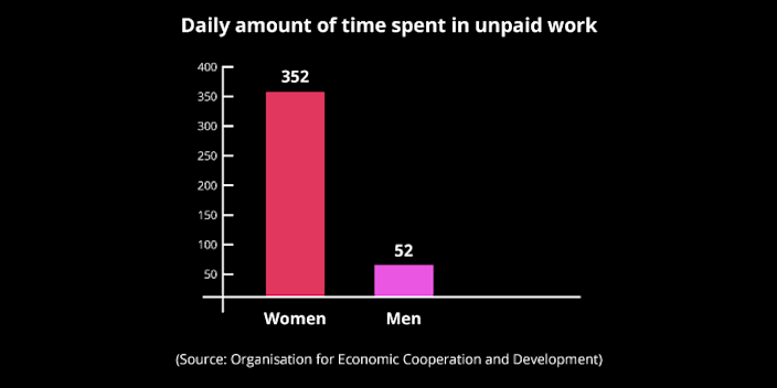 Women are more occupied with unpaid work than men, mostly due to gender norms which dictate house work as women's responsibility.