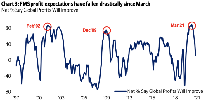 Profit expectations appear to be dimming among those on Wall Street.