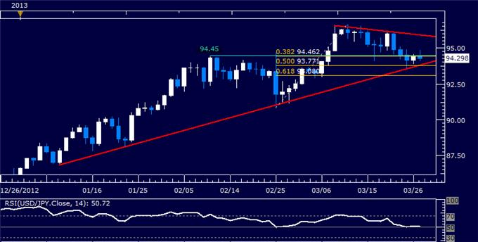 Forex_USDJPY_Technical_Analysis_03.27.2013_body_Picture_5.png, USD/JPY Technical Analysis 03.27.2013