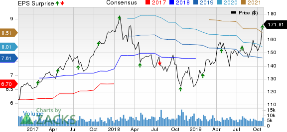 Illinois Tool Works Inc. Price, Consensus and EPS Surprise