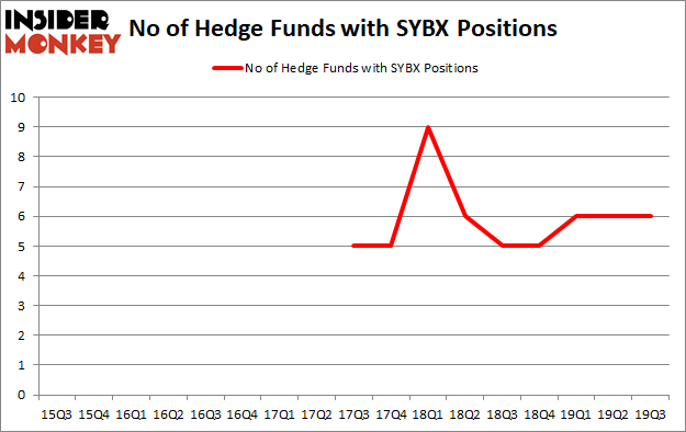 Is SYBX A Good Stock To Buy?