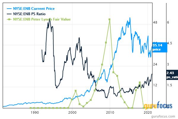 5 Energy Stocks Trading With Low Price-Sales Ratios