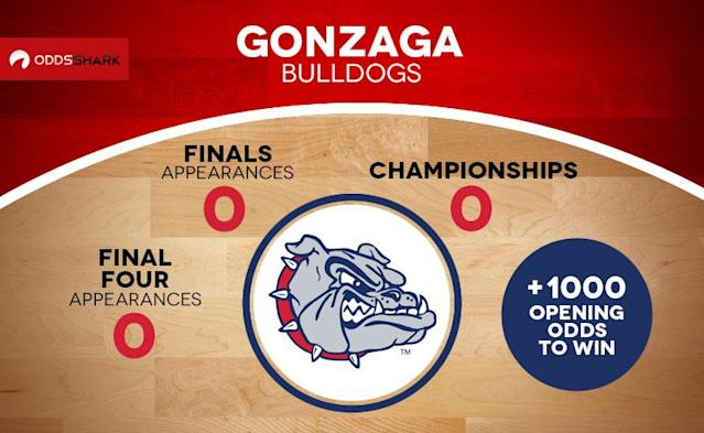 Gonzaga has long been a bit of a laughingstock once the NCAAB tournament rolls around. Sure, the Bulldogs always enter the bracket coming off a dominant season in the WCC but they have always been bounced early. Despite making the Madness for 19 consecutive seasons, Gonzaga has only made the Elite Eight twice and has never advanced past that round. This year feels different. This Gonzaga squad is one of the best in the nation and if Northwestern taught us anything this year, it's that droughts need to end at some point.