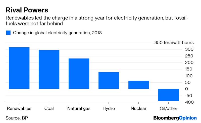 """(Bloomberg Opinion) -- Nothing blocks a pathway quite like a giant power plant. Or a coal mine. Or a gas field.Two tomes released in the past week, one looking back and the other ahead, show the enduring importance of facts on the ground (or under it) when it comes to the transition toward lower-carbon energy. BP Plc's latest Statistical Review of World Energy set the tone with its headline, """"An unsustainable path"""". The report showed carbon emissions rose at their fastest pace last year since 2011, hitting a new record.Worse, this came on the back of unexpectedly strong growth in primary energy demand, much of which BP attributed to weather effects –people turning on air conditioners in unusual heat or heating in bitter cold, hinting atpernicious feedback loops generated by climate change.On Tuesday, BloombergNEF released its latest New Energy Outlook, forecasting the shape of the global electricity sector out to 2050. In certain respects, this sounds a more optimistic note, describing a scenario wherebypower generated withoutfossil fuels rises to about 70% of the global mixfrom just over a third today. Wind and solar power become the biggest sources, together comprising around half the mix. Last year, BloombergNEF expected power-sector emissions to peak in 2027; now it estimates they peaked last year and should fall 36% by 2050.Yet even this isn't necessarily compatible with limiting the average global temperature rise to less than 2 degrees Celsius (3.8 Fahrenheit), let alone the 1.5 degrees-level that could make a big difference in mitigating potentially catastrophic effects. As BloombergNEF's analysts write:The outlook for global emissions and keeping temperature increases to 2 degrees or less is mixed, according to this year's NEO. On the one hand, the build-out of solar, wind and batteries will put the world on a path that is compatible with these objectives at least until 2030. On the other hand, a lot more will need to be done beyond that date to keep the wo"""