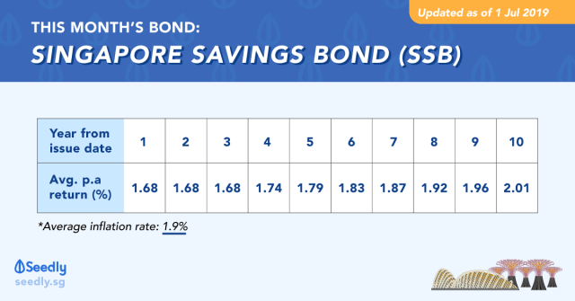 Singapore Savings Bond SSB August 2019