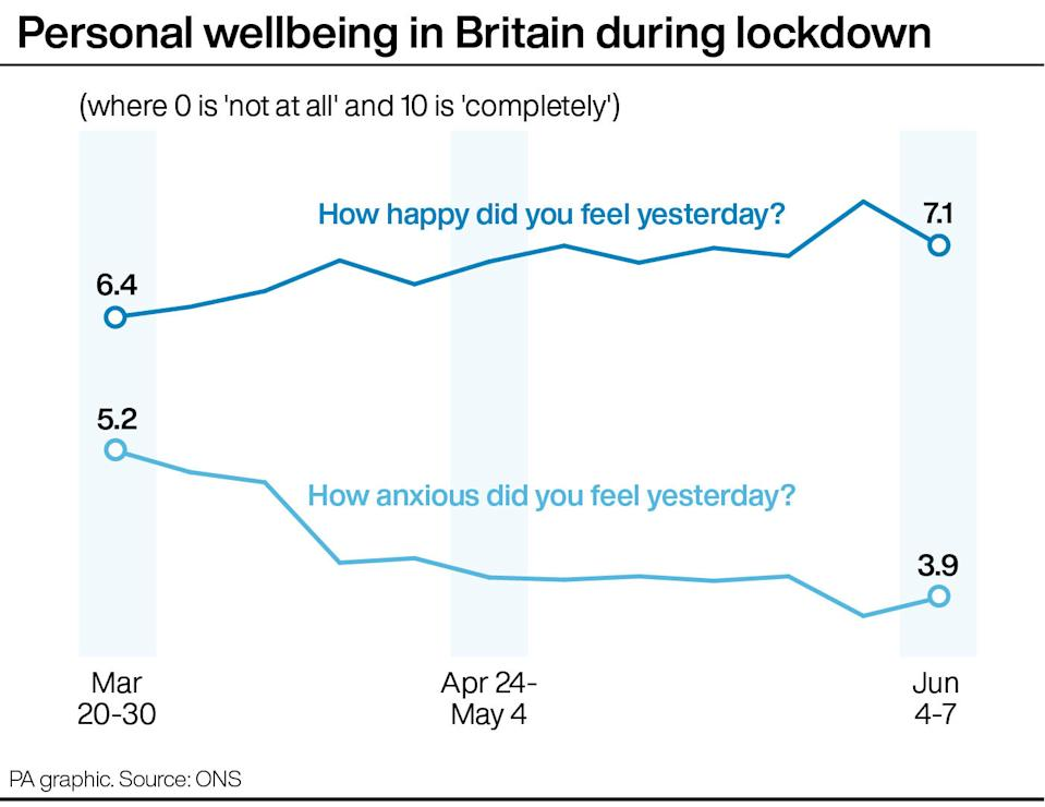 Personal wellbeing in Britain during lockdown. (PA graphic)