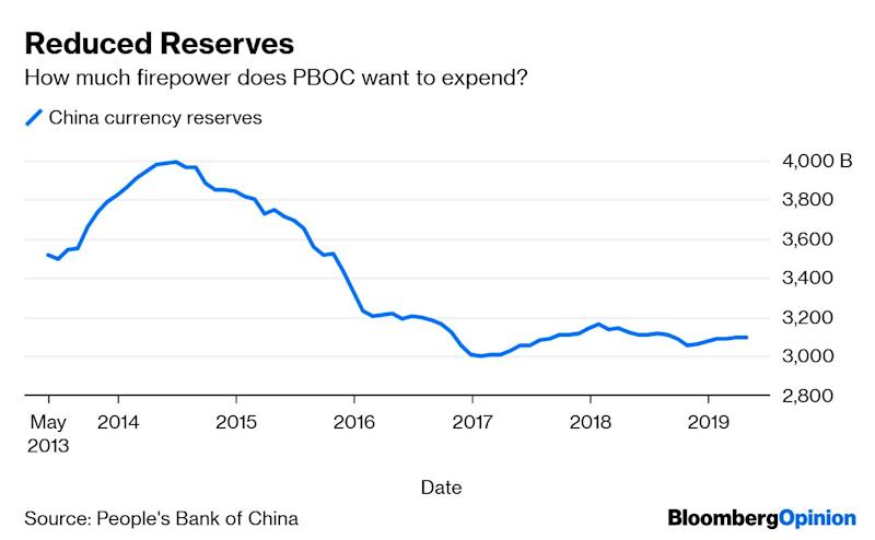 Why the Yuan Could Break 7 ... or 6 ... or 8