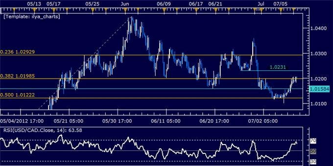 USDCAD_Classic_Technical_Report_07.09.2012_body_Picture_5.png, USD/CAD Classic Technical Report 07.09.2012