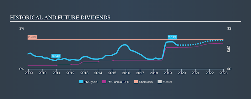 NYSE:FMC Historical Dividend Yield, September 13th 2019