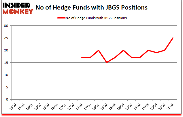 Is JBGS A Good Stock To Buy?