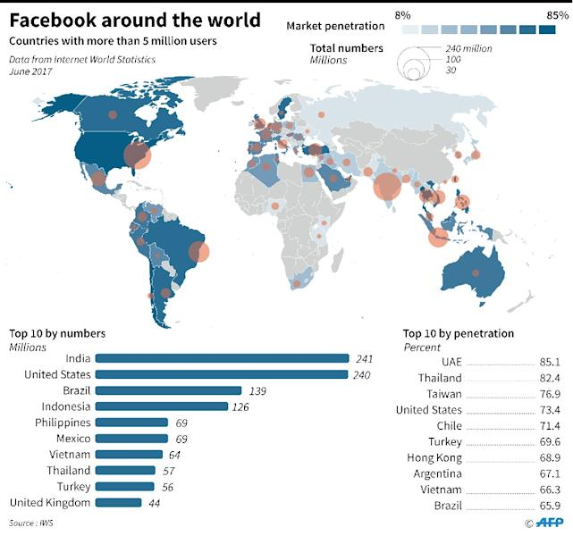 Map showing countries where there are more than 5 million facebook users. (AFP Photo/John SAEKI)