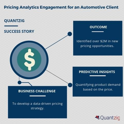 Quantzig Successfully Collaborated with an Automotive
