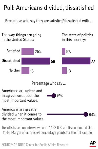 Graphic shows results of AP-NORC poll on attitudes toward the direction of the U.S. and whether Americans are divided; 2c x 4 1/2 inches; 96.3 mm x 114 mm;