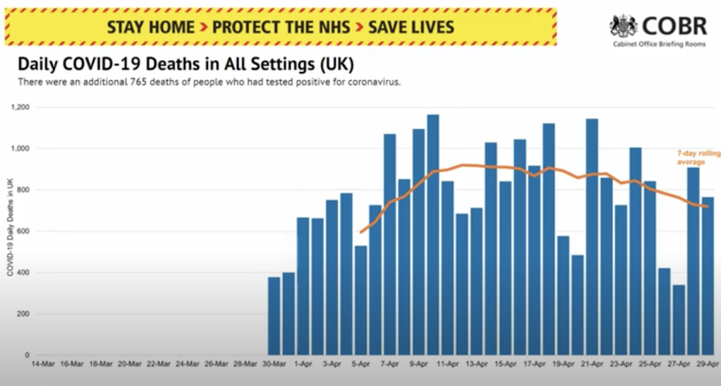 A government chart showing the number of daily deaths from COVID-19 in all settings.