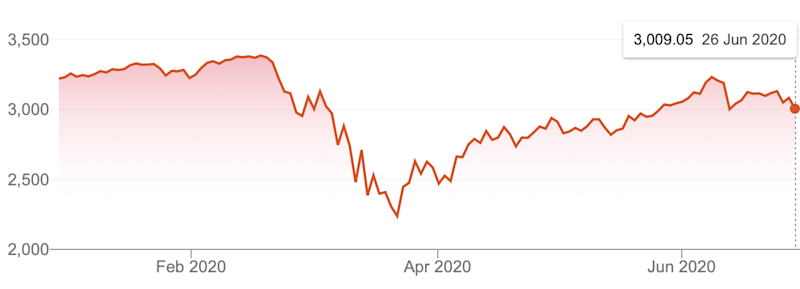 Performance of the S&P 500 during the pandemic. Source: Supplied