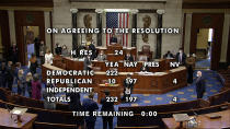 In this image from video, the final vote total of 232-197 to impeachment President Donald Trump over the violent siege of the Capitol, after voting on the House floor Wednesday, Jan. 13, 2021, on Capitol Hill in Washington. (House Television via AP)