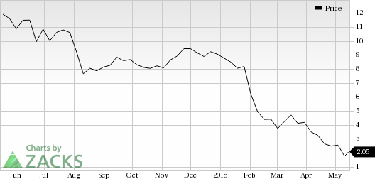 Ultra Petroleum (UPL) saw a big move last session, as its shares jumped more than 11% on the day, amid huge volumes.