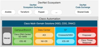 The DevNet Automation Exchange addresses network automation across domains