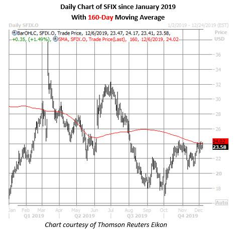 sfix stock daily price chart on dec 6