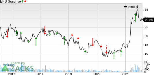 Olympic Steel, Inc. Price and EPS Surprise