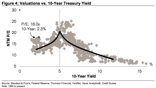 Valuations could continue to go higher.