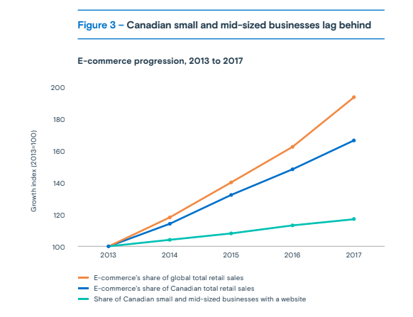 Canadian small and mid-sized businesses lag behind global retailers when it comes to e-commerce. (BDC Survey)