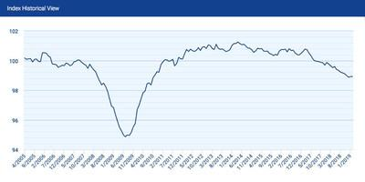 The national index was unchanged in February, remaining just below 99 for the third straight month.